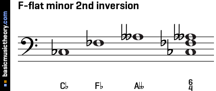 F-flat minor 2nd inversion