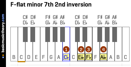 F-flat minor 7th 2nd inversion