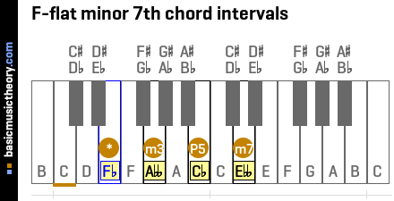 F-flat minor 7th chord intervals