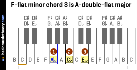F-flat minor chord 3 is A-double-flat major