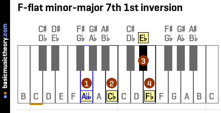 F-flat minor-major 7th 1st inversion