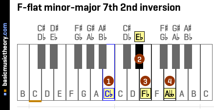 F-flat minor-major 7th 2nd inversion