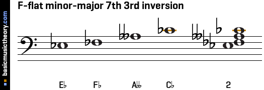 F-flat minor-major 7th 3rd inversion