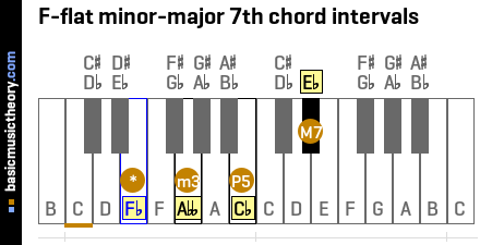 F-flat minor-major 7th chord intervals