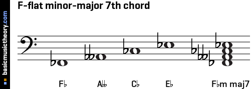 F-flat minor-major 7th chord