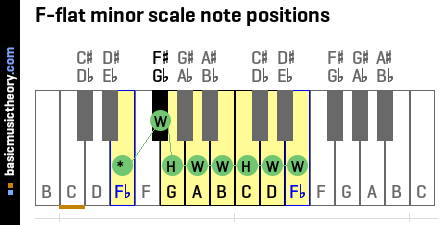 F-flat minor scale note positions