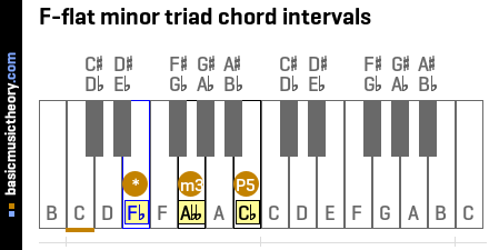 F-flat minor triad chord intervals