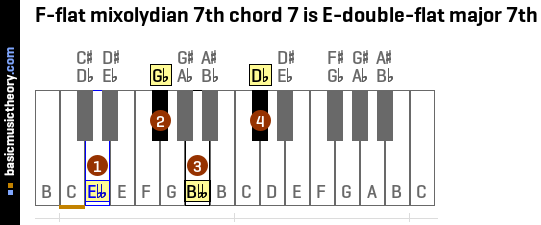 F-flat mixolydian 7th chord 7 is E-double-flat major 7th