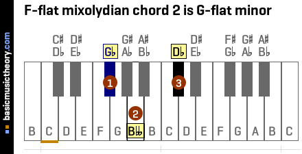 F-flat mixolydian chord 2 is G-flat minor