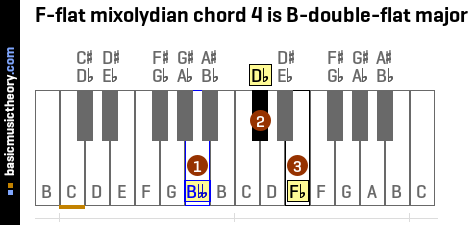F-flat mixolydian chord 4 is B-double-flat major