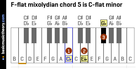 F-flat mixolydian chord 5 is C-flat minor