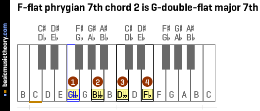 F-flat phrygian 7th chord 2 is G-double-flat major 7th