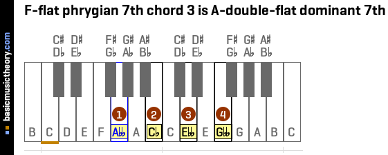 F-flat phrygian 7th chord 3 is A-double-flat dominant 7th