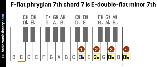 F-flat phrygian 7th chord 7 is E-double-flat minor 7th