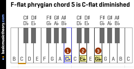 F-flat phrygian chord 5 is C-flat diminished