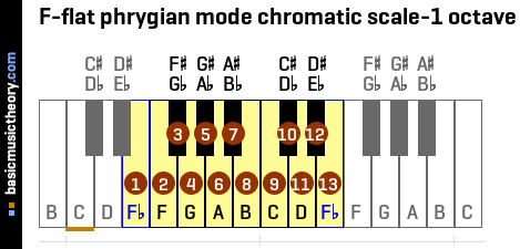 F-flat phrygian mode chromatic scale-1 octave