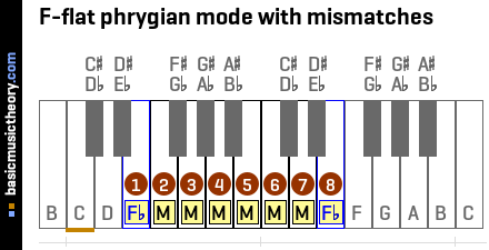 F-flat phrygian mode with mismatches