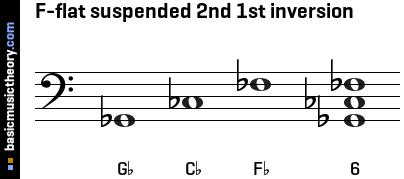 F-flat suspended 2nd 1st inversion