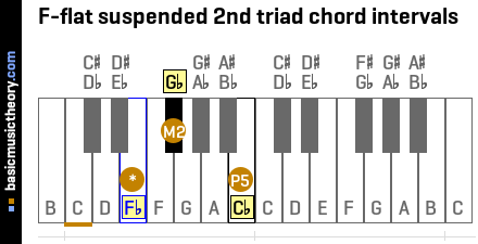 F-flat suspended 2nd triad chord intervals