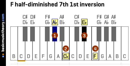 F half-diminished 7th 1st inversion