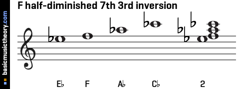 F half-diminished 7th 3rd inversion