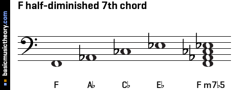 F half-diminished 7th chord