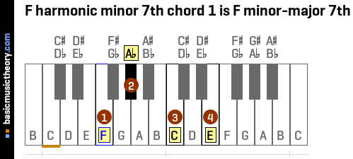 F harmonic minor 7th chord 1 is F minor-major 7th