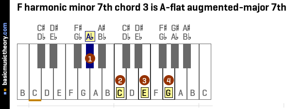 F harmonic minor 7th chord 3 is A-flat augmented-major 7th