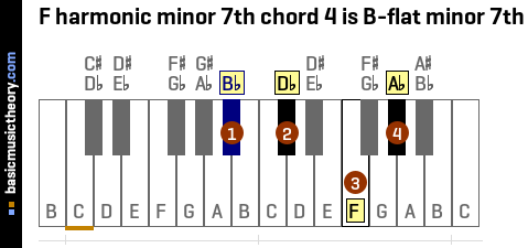 F harmonic minor 7th chord 4 is B-flat minor 7th