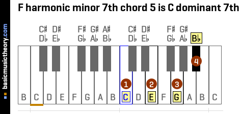 F harmonic minor 7th chord 5 is C dominant 7th