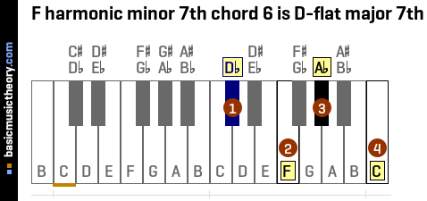 F harmonic minor 7th chord 6 is D-flat major 7th