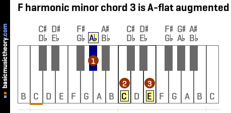 F harmonic minor chord 3 is A-flat augmented