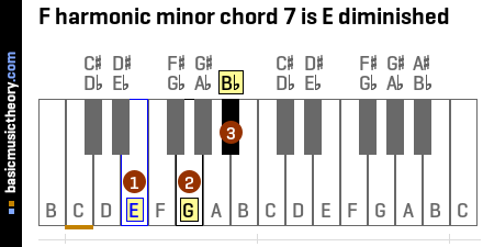 F harmonic minor chord 7 is E diminished