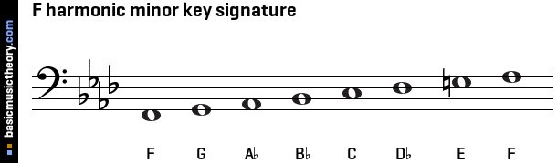 F harmonic minor key signature