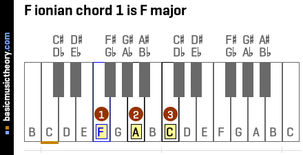 F ionian chord 1 is F major