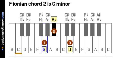 F ionian chord 2 is G minor
