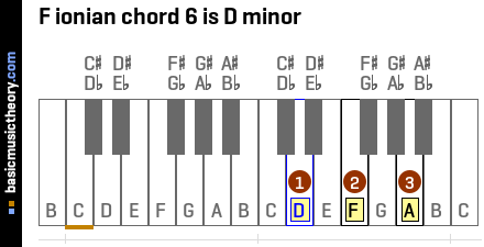 F ionian chord 6 is D minor