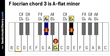 F locrian chord 3 is A-flat minor