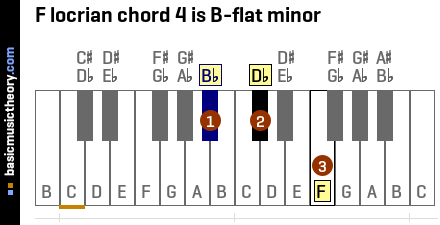 F locrian chord 4 is B-flat minor