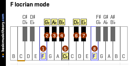 F locrian mode