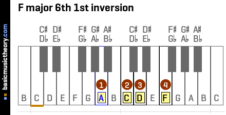 F major 6th 1st inversion
