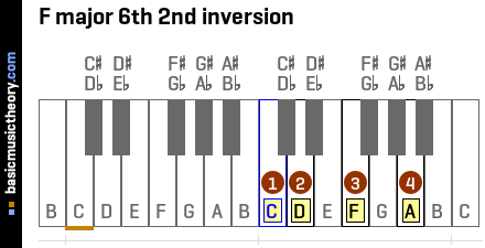 F major 6th 2nd inversion