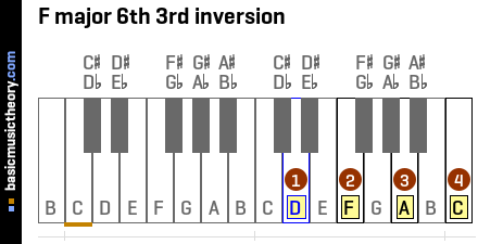 F major 6th 3rd inversion