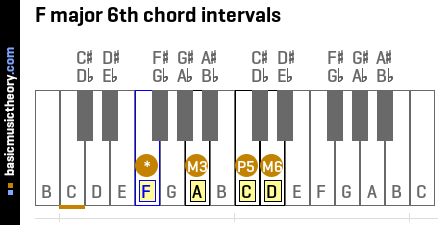 F major 6th chord intervals