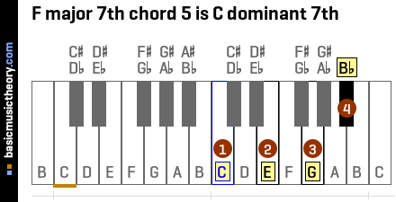 F major 7th chord 5 is C dominant 7th