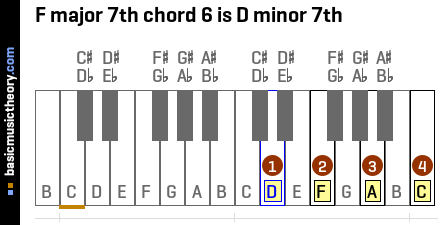 F major 7th chord 6 is D minor 7th