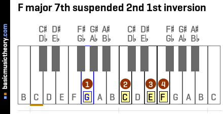 F major 7th suspended 2nd 1st inversion