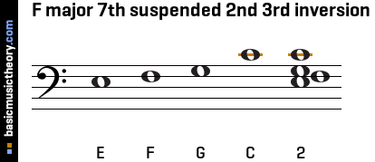 F major 7th suspended 2nd 3rd inversion