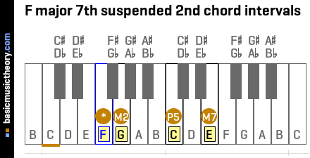 F major 7th suspended 2nd chord intervals