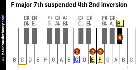 F major 7th suspended 4th 2nd inversion